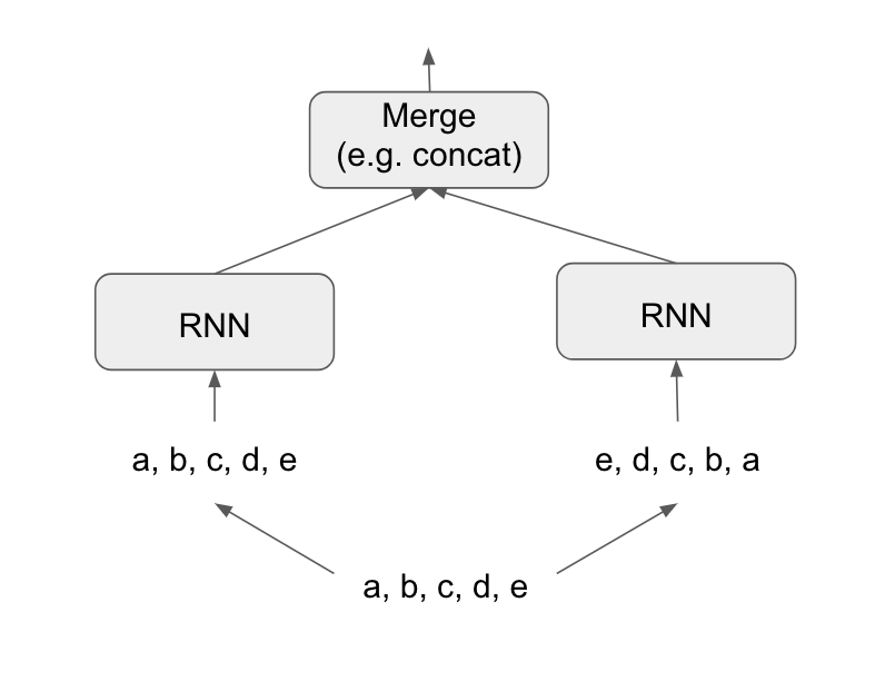 Rstudio Ai Blog Time Series Forecasting With Recurrent Neural Networks